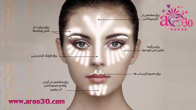 تکنیک استروبینگ صورت